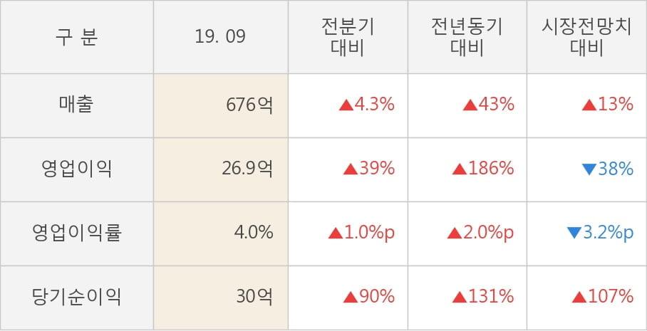 [잠정실적]한국카본, 3년 중 최고 매출 달성, 영업이익은 직전 대비 39%↑ (연결)