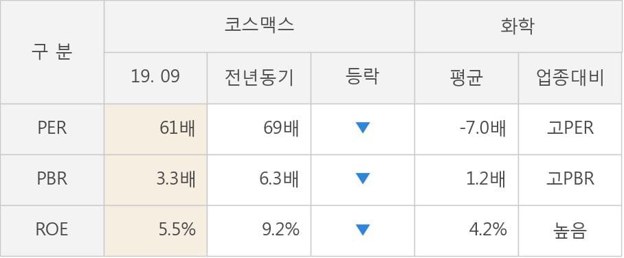 [잠정실적]코스맥스, 올해 3Q 매출액 3174억(+0.9%) 영업이익 104억(-22%) (연결)
