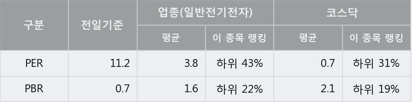'덕산하이메탈' 10% 이상 상승, 주가 상승 중, 단기간 골든크로스 형성