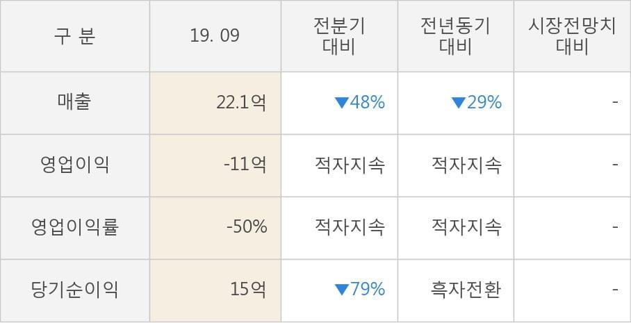 [잠정실적]이스타코, 3년 중 최저 매출 기록, 영업이익도 상승세 주춤 (연결)