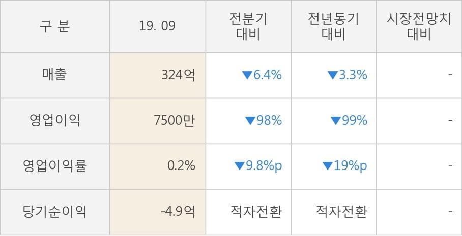 [잠정실적]SKC 솔믹스, 올해 3Q 영업이익 급감 7500만원... 전년동기比 -99%↓ (연결)