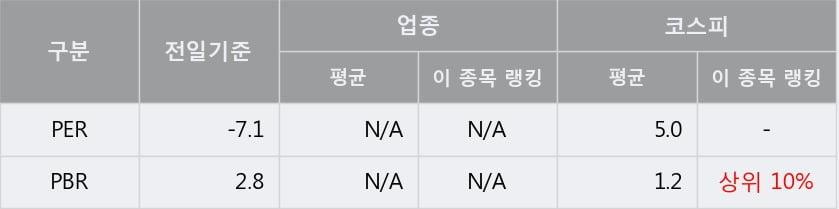 '넥스트사이언스' 상한가↑ 도달, 단기·중기 이평선 정배열로 상승세
