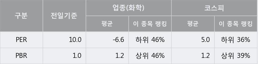 '미원화학' 5% 이상 상승, 주가 상승세, 단기 이평선 역배열 구간