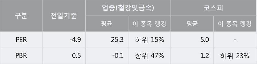 '한국특수형강' 상한가↑ 도달, 주가 상승 중, 단기간 골든크로스 형성