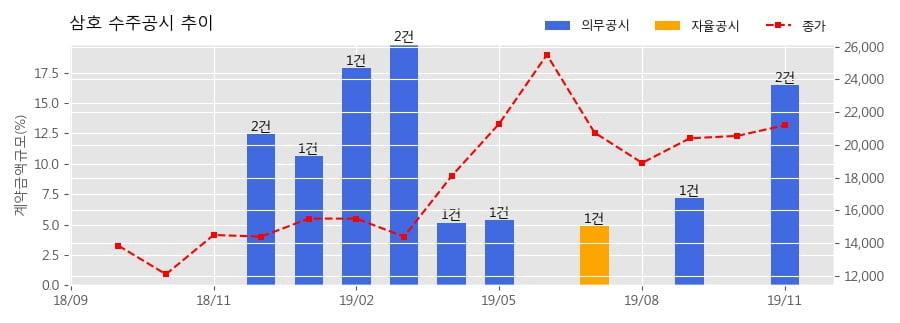 삼호 수주공시 - 금산 중도리 공동주택 신축공사 799.6억원 (매출액대비 8.28%)