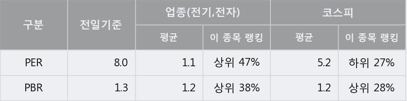 'DB하이텍' 5% 이상 상승, 단기·중기 이평선 정배열로 상승세