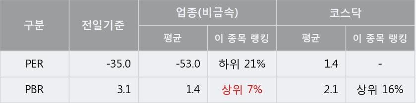 '앤디포스' 10% 이상 상승, 단기·중기 이평선 정배열로 상승세