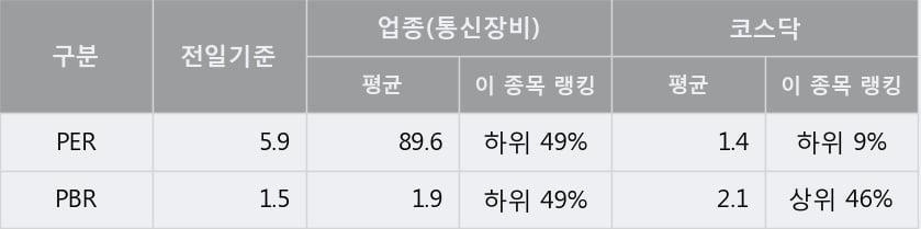 '비덴트' 10% 이상 상승, 전일 종가 기준 PER 5.9배, PBR 1.5배, 저PER