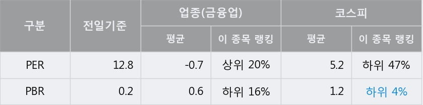 'DRB동일' 5% 이상 상승, 단기·중기 이평선 정배열로 상승세