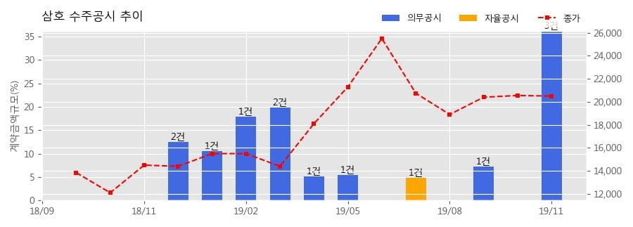 삼호 수주공시 - 인천 항동7가 물류센터 개발사업 1,909.6억원 (매출액대비 19.78%)