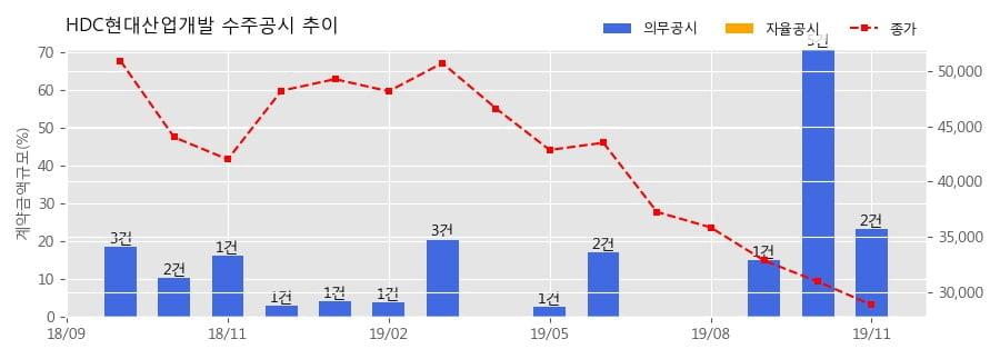 HDC현대산업개발 수주공시 - 목동 오피스텔 신축공사 2,553.2억원 (매출액대비 9.1%)