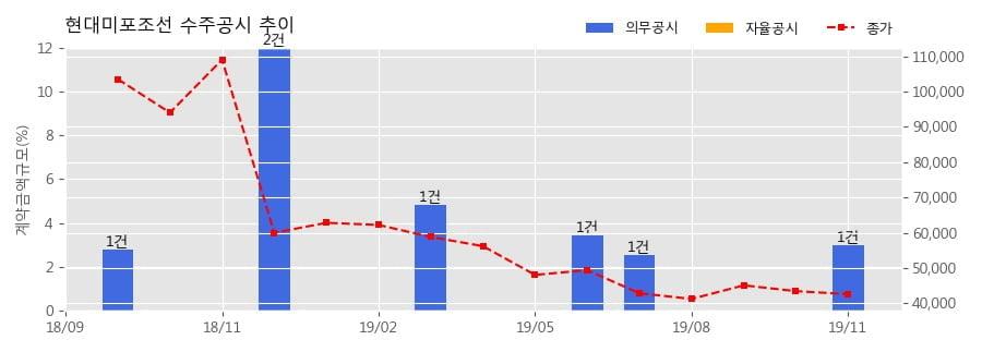 현대미포조선 수주공시 - LNG 벙커링선 1척 수주 715억원 (매출액대비 3.0%)