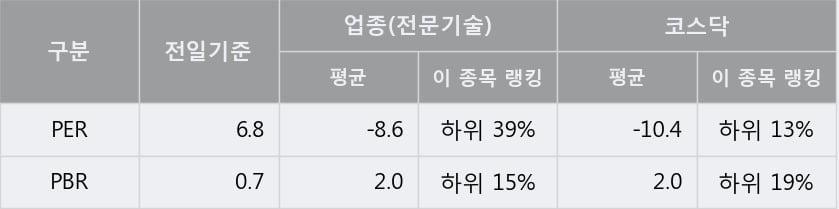 '오리콤' 10% 이상 상승, 단기·중기 이평선 정배열로 상승세