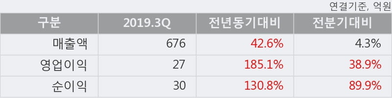 '한국카본' 5% 이상 상승, 2019.3Q, 매출액 676억(+42.6%), 영업이익 27억(+185.1%)