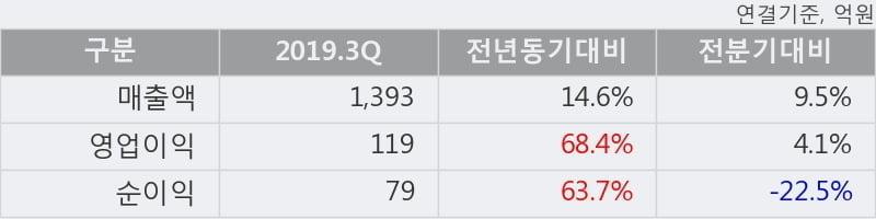 '보령제약' 52주 신고가 경신, 2019.3Q, 매출액 1,393억(+14.6%), 영업이익 119억(+68.4%)