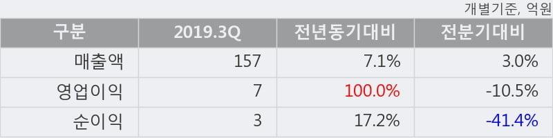 '한국팩키지' 10% 이상 상승, 2019.3Q, 매출액 157억(+7.1%), 영업이익 7억(+100.0%)