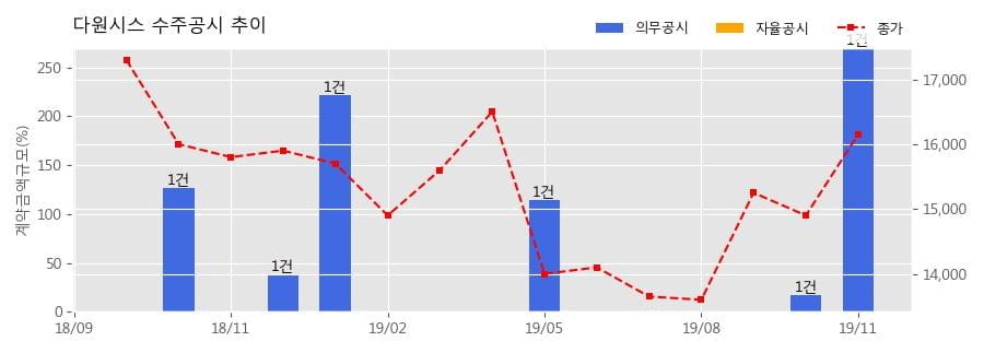 다원시스 수주공시 - 간선형전기동차(EMU-150) 208량 구매 3,473.6억원 (매출액대비 269.80%)