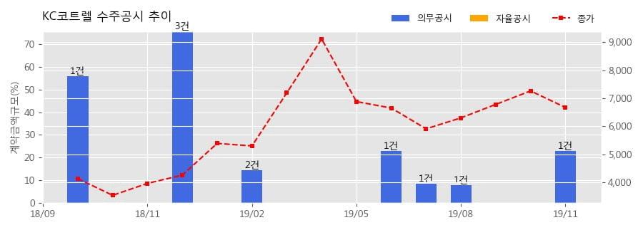 KC코트렐 수주공시 - 포항 3,4소결 공정집진기 1,2,3 Chamber 성능복원 417.5억원 (매출액대비 22.9%)