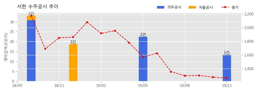 서한 수주공시 - 반월당지역주택조합 주상복합 신축공사 854.8억원 (매출액대비 13.35%)
