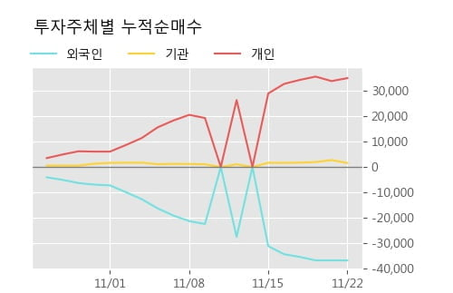 '기신정기' 5% 이상 상승, 단기·중기 이평선 정배열로 상승세