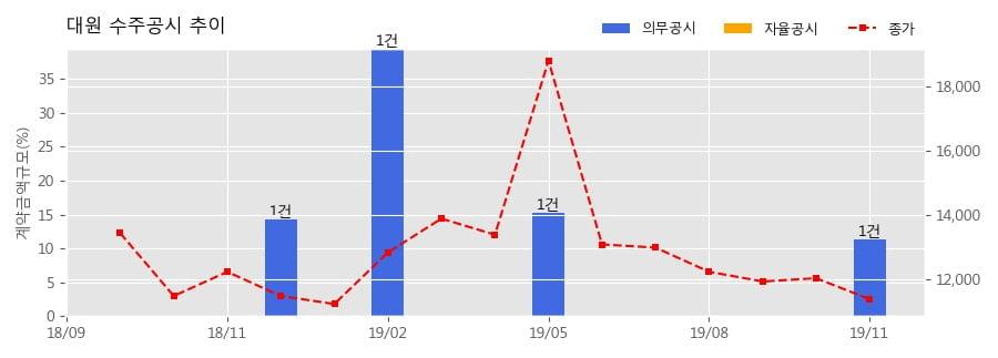 대원 수주공시 - 경북도청 이전 신도시 주상복합 신축사업 376.5억원 (매출액대비 11.31%)