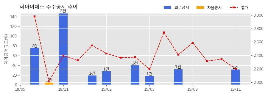 씨아이에스 수주공시 - 2차전지 전극공정 제조장비 136.5억원 (매출액대비 31.31%)