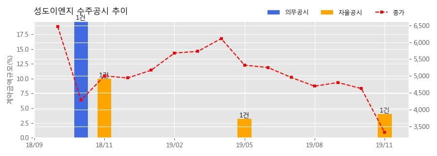 성도이엔지 수주공시 - 공장신축 Project 212억원 (매출액대비 4.00%)
