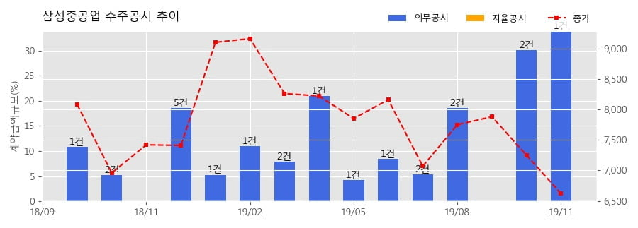 삼성중공업 수주공시 - LNG선 1.78조 (매출액대비 33.9%)