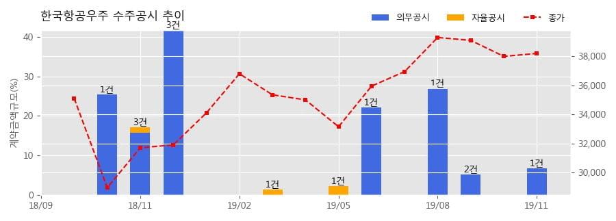 한국항공우주 수주공시 - A-10 OWP(Outer Wing Panel) 제작 및 납품 1,470.3억원 (매출액대비 5.3%)