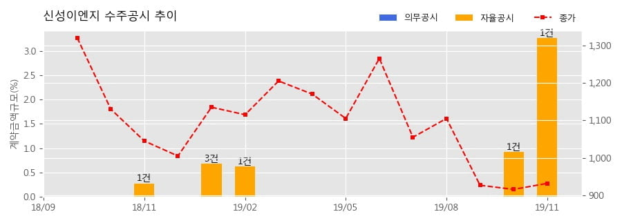 신성이엔지 수주공시 - (주)하이셈 음성공장 신축공사 138.4억원 (매출액대비 3.26%)