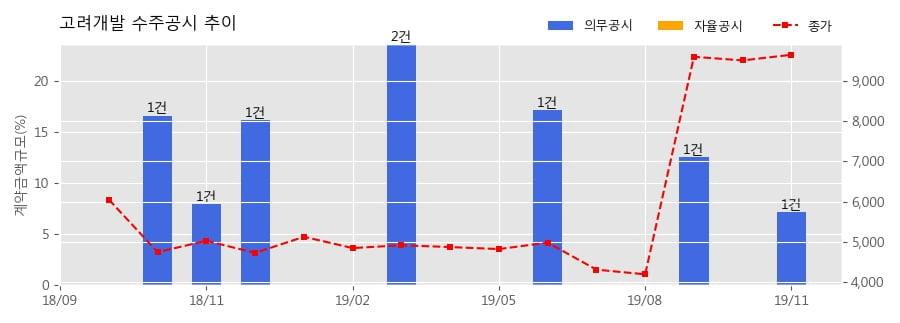 고려개발 수주공시 - 부산에코델타시티 3단계 2공구 조성공사 396.4억원 (매출액대비 7.15%)
