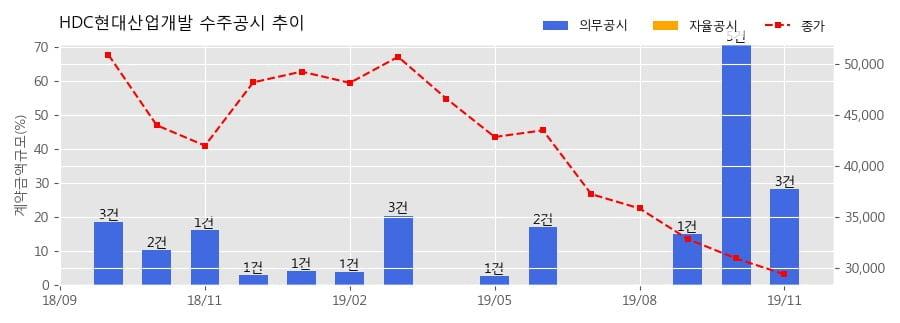 HDC현대산업개발 수주공시 - 김해 사이언스파크 일반산업단지 조성사업 1,384억원 (매출액대비 5.0%)