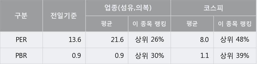 '호전실업' 5% 이상 상승, 단기·중기 이평선 정배열로 상승세