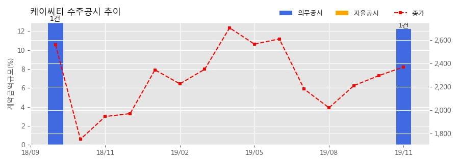 케이씨티 수주공시 - 체육진흥투표권 노후 발매기 교체(생산) 계약 37.6억원 (매출액대비 12.24%)