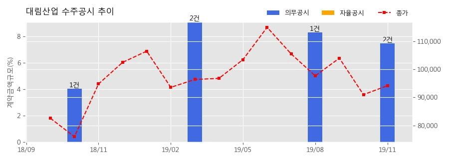 대림산업 수주공시 - 인천 영종지구 A-28BL 공동주택 신축공사 2,856.8억원 (매출액대비 2.60%)