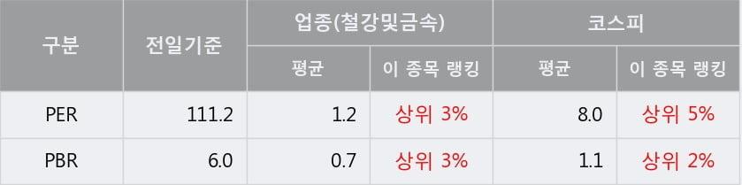 '대양금속' 5% 이상 상승, 단기·중기 이평선 정배열로 상승세