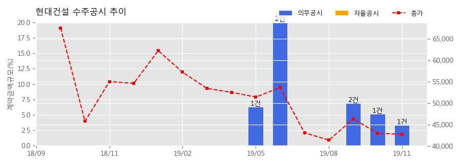 현대건설 수주공시 - 힐스테이트 송도 더 스카이 신축공사 5,466.3억원 (매출액대비 3.27%)
