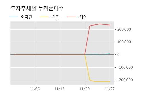 '코리아에셋투자증권' 10% 이상 상승, 주가 반등 시도, 단기 이평선 역배열 구간
