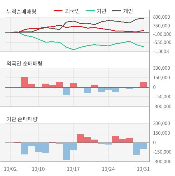 [잠정실적]쌍용양회, 올해 3Q 매출액 3594억(-0.3%) 영업이익 530억(-14%) (연결)