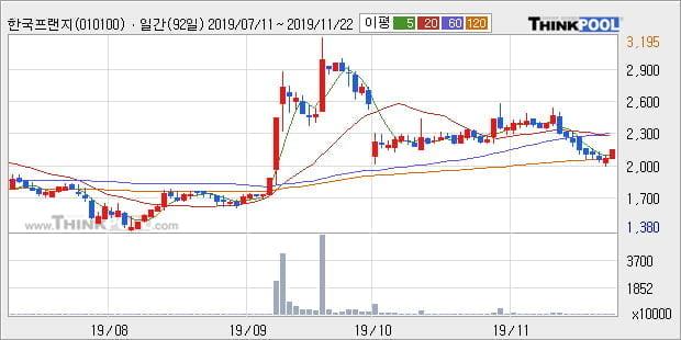 한국프랜지, 전일대비 5.45% 상승... 이 시각 97만9571주 거래