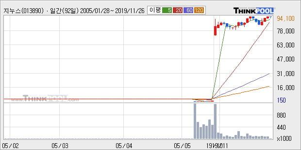 지누스, 상승출발 후 현재 +5.07%... 이 시각 거래량 19만4006주