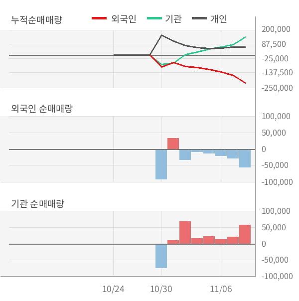 [잠정실적]지누스, 올해 3Q 매출액 2287억, 영업이익 320억 (연결)