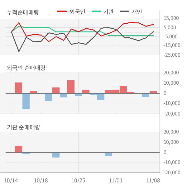 [잠정실적]풍국주정, 올해 3Q 매출액 322억(-0.1%) 영업이익 33.2억(-19%) (연결)