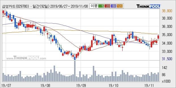 삼성카드, 상승흐름 전일대비 +5.14%... 최근 주가 상승흐름 유지