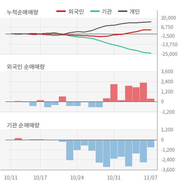 [잠정실적]신세계푸드, 3년 중 최고 매출 달성, 영업이익은 직전 대비 -14%↓ (연결)