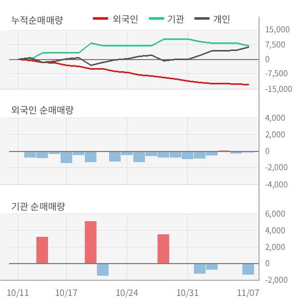 [잠정실적]정상제이엘에스, 3년 중 최고 매출 달성, 영업이익은 직전 대비 -10%↓ (연결)