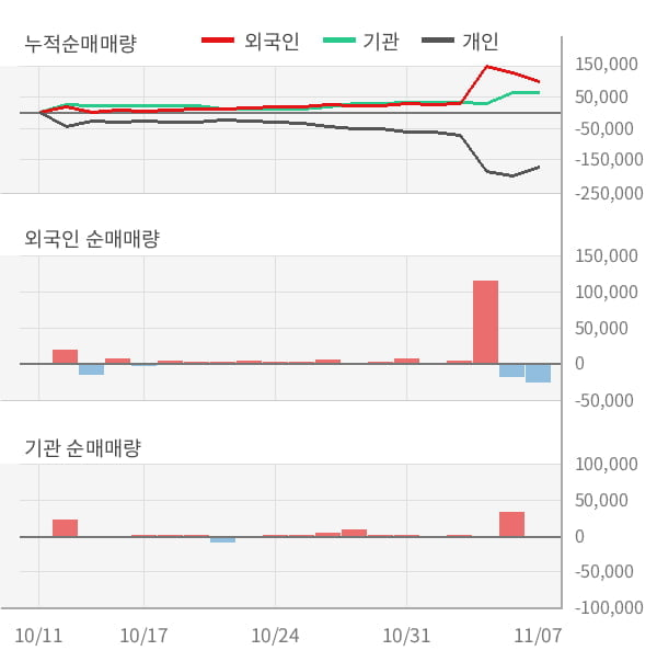 [잠정실적]지니뮤직, 3년 중 최고 매출 달성, 영업이익은 직전 대비 -9.7%↓ (개별)