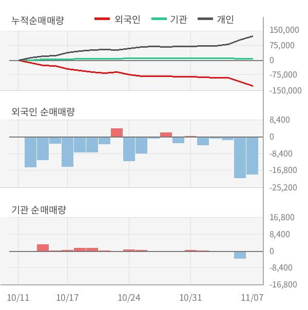[잠정실적]쎌바이오텍, 올해 3Q 영업이익 급감 10.1억원... 전년동기比 -79%↓ (연결)