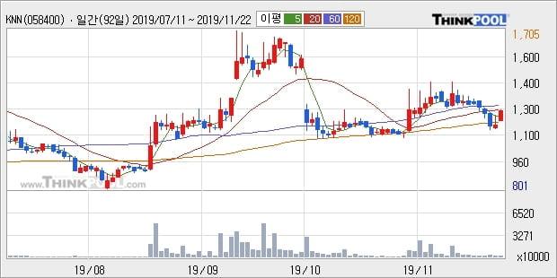 KNN, 전일대비 10.24% 상승중... 기관 47,000주 순매수 중