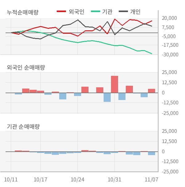 [잠정실적]게임빌, 올해 3Q 매출액 330억(+43%) 영업이익 -24.9억(적자지속) (연결)